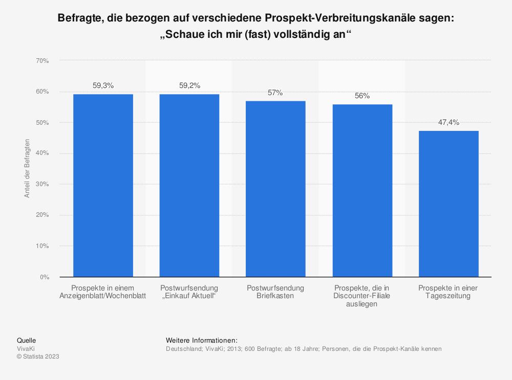 """Statistik: Befragte, die bezogen auf verschiedene Prospekt-Verbreitungskanäle sagen: """"Schaue ich mir (fast) vollständig an""""   Statista"""