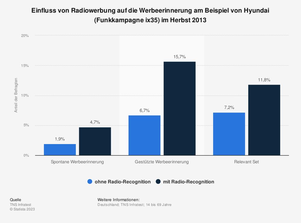 Statistik: Einfluss von Radiowerbung auf die Werbeerinnerung am Beispiel von Hyundai (Funkkampagne ix35) im Herbst 2013 | Statista