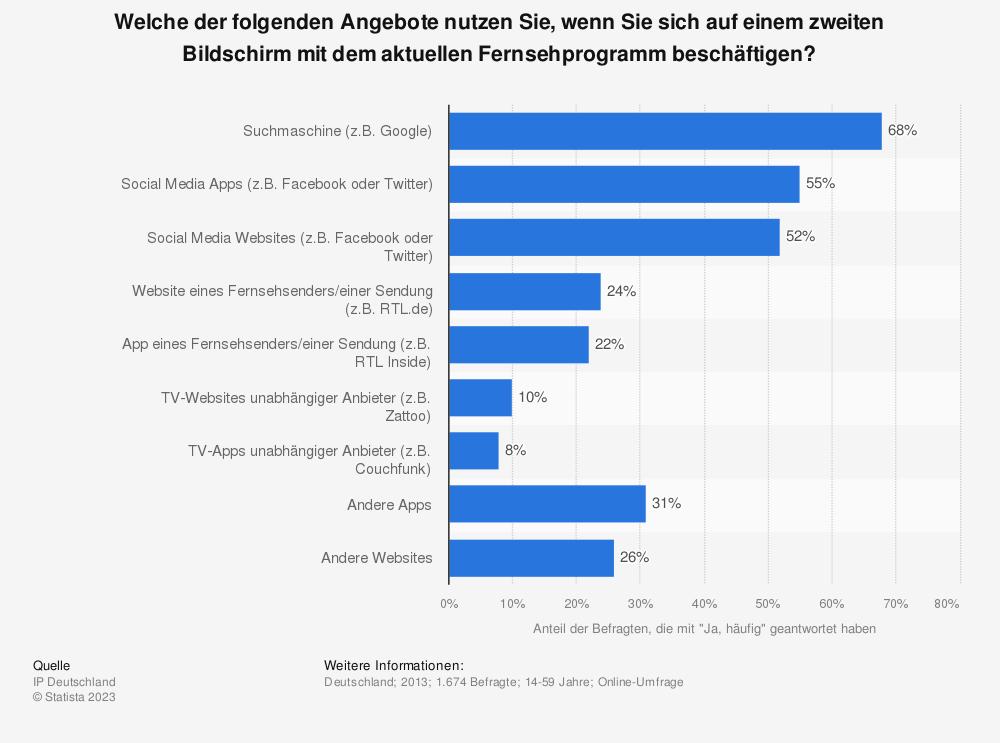 Statistik: Welche der folgenden Angebote nutzen Sie, wenn Sie sich auf einem zweiten Bildschirm mit dem aktuellen Fernsehprogramm beschäftigen? | Statista
