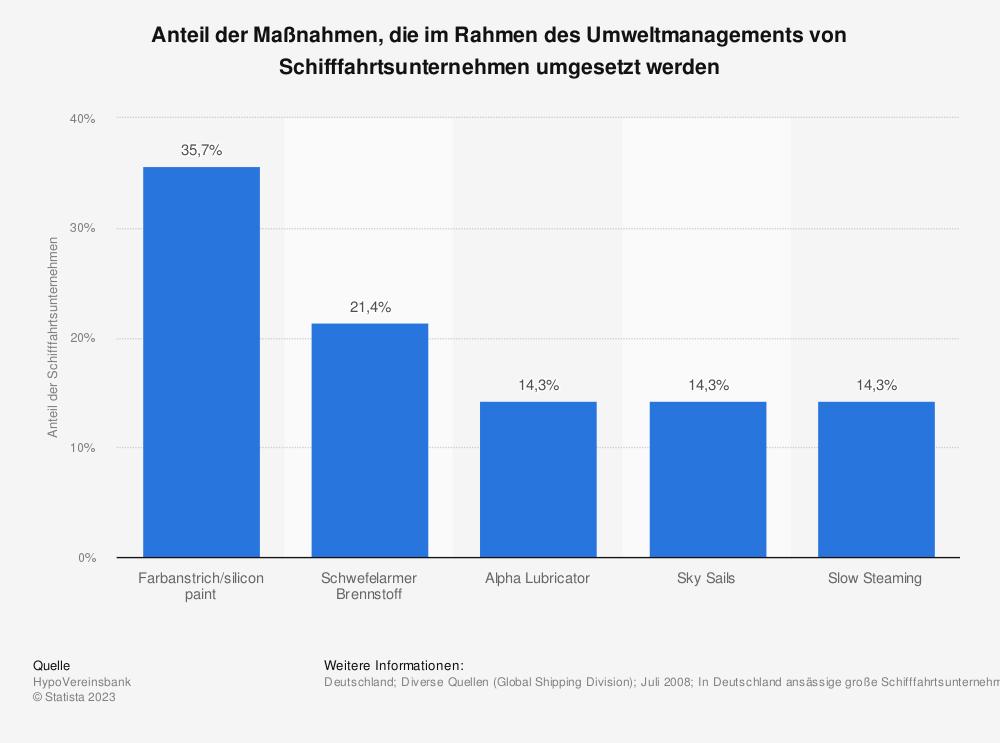 Statistik: Anteil der Maßnahmen, die im Rahmen des Umweltmanagements von Schifffahrtsunternehmen umgesetzt werden | Statista