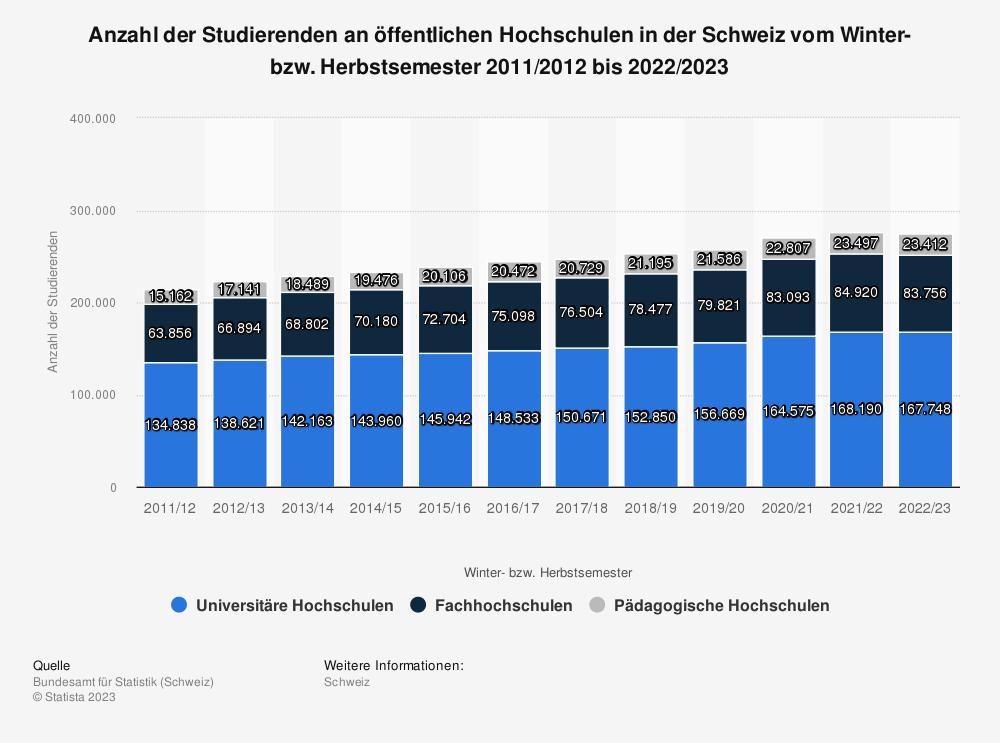 Statistik: Anzahl der Studierenden an öffentlichen Hochschulen in der Schweiz vom Winter- bzw. Herbstsemester 2008/2009 bis 2018/2019 | Statista