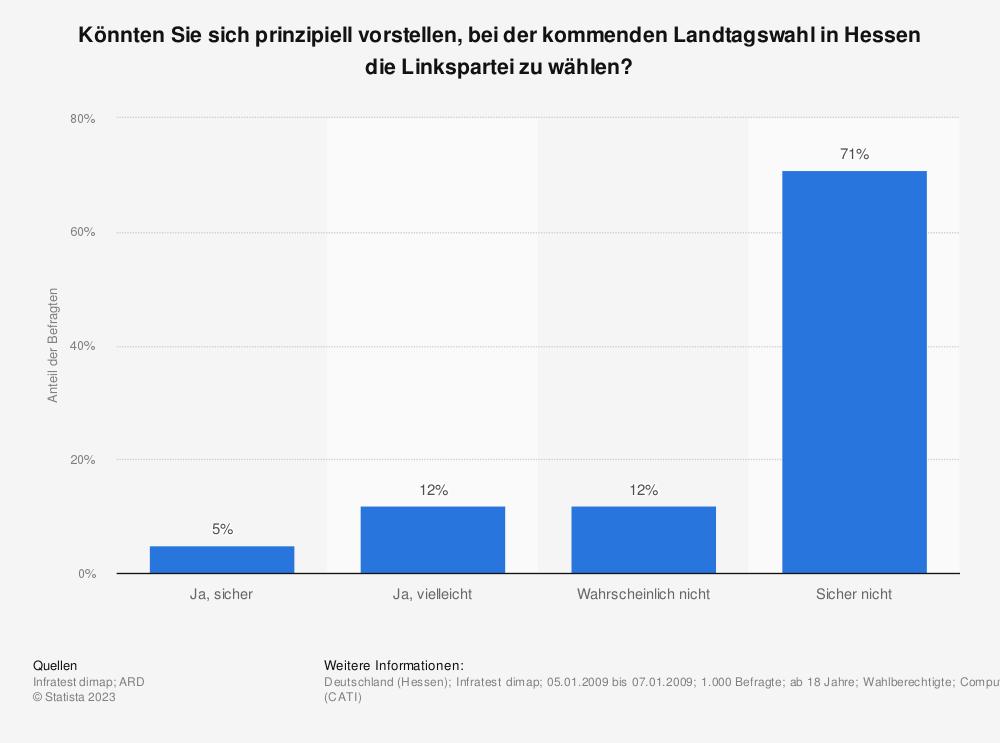 Statistik: Könnten Sie sich prinzipiell vorstellen, bei der kommenden Landtagswahl in Hessen die Linkspartei zu wählen? | Statista