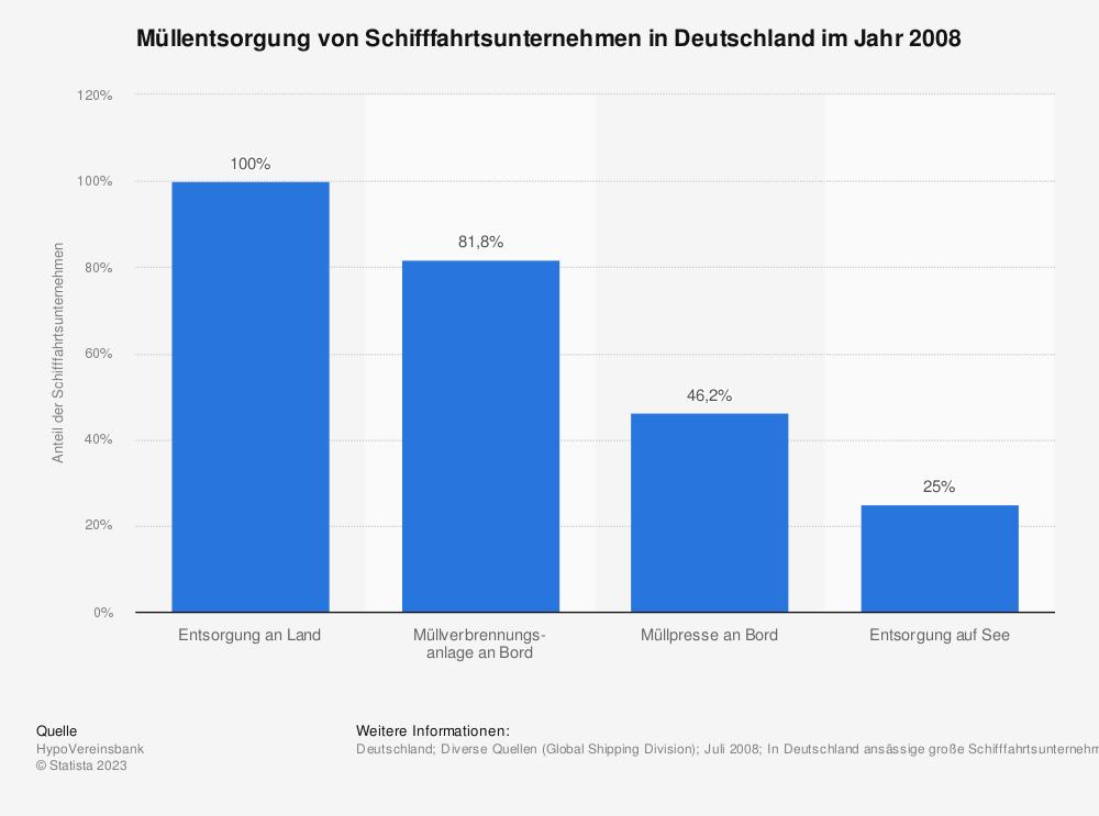 Statistik: Müllentsorgung von Schifffahrtsunternehmen in Deutschland im Jahr 2008   Statista