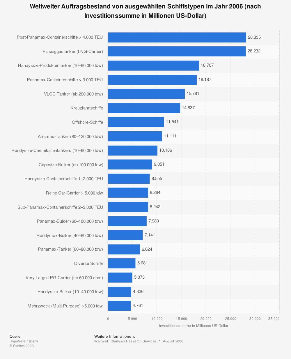 Statistik: Weltweiter Auftragsbestand von ausgewählten Schiffstypen im Jahr 2006 (nach Investitionssumme in Millionen US-Dollar)   Statista