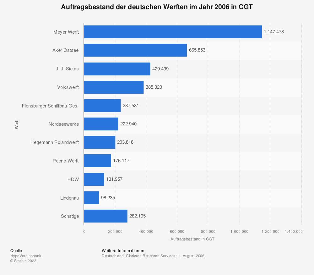 Statistik: Auftragsbestand der deutschen Werften im Jahr 2006 in CGT   Statista