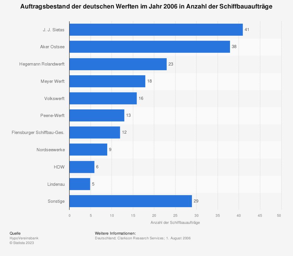Statistik: Auftragsbestand der deutschen Werften im Jahr 2006 in Anzahl der Schiffbauaufträge | Statista