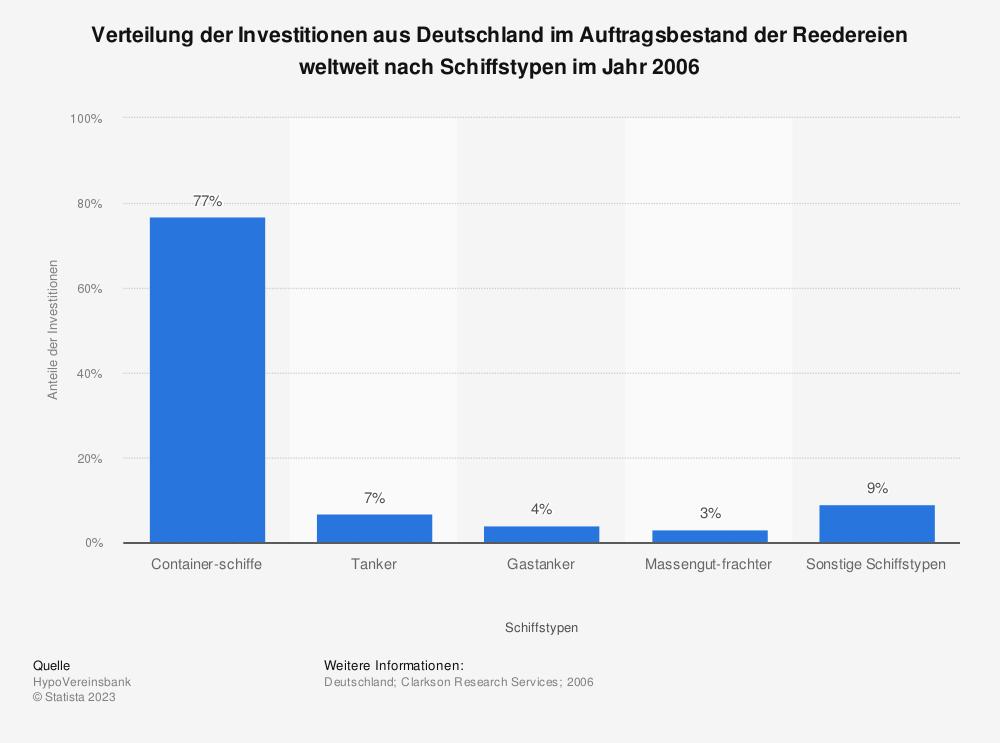 Statistik: Verteilung der Investitionen aus Deutschland im Auftragsbestand der Reedereien weltweit nach Schiffstypen im Jahr 2006 | Statista