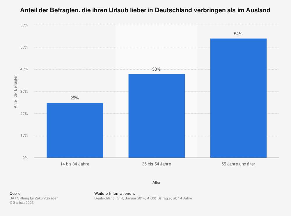 Statistik: Anteil der Befragten, die ihren Urlaub lieber in Deutschland verbringen als im Ausland | Statista