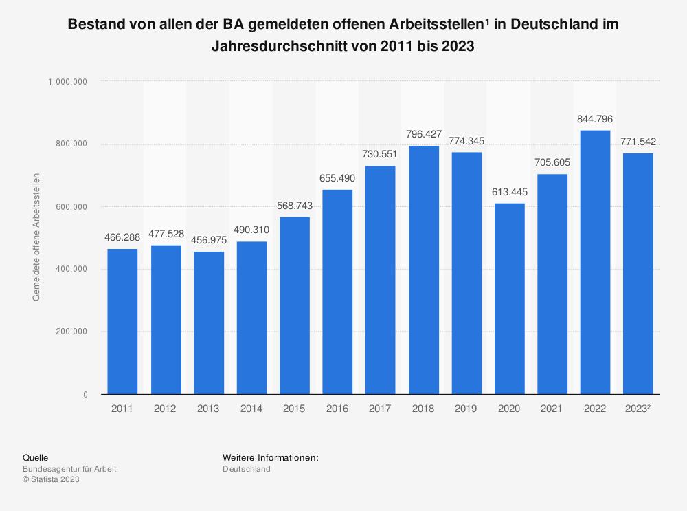 Statistik: Bestand an gemeldeten offenen Arbeitsstellen* in Deutschland im Jahresdurchschnitt von 2010 bis 2020 | Statista