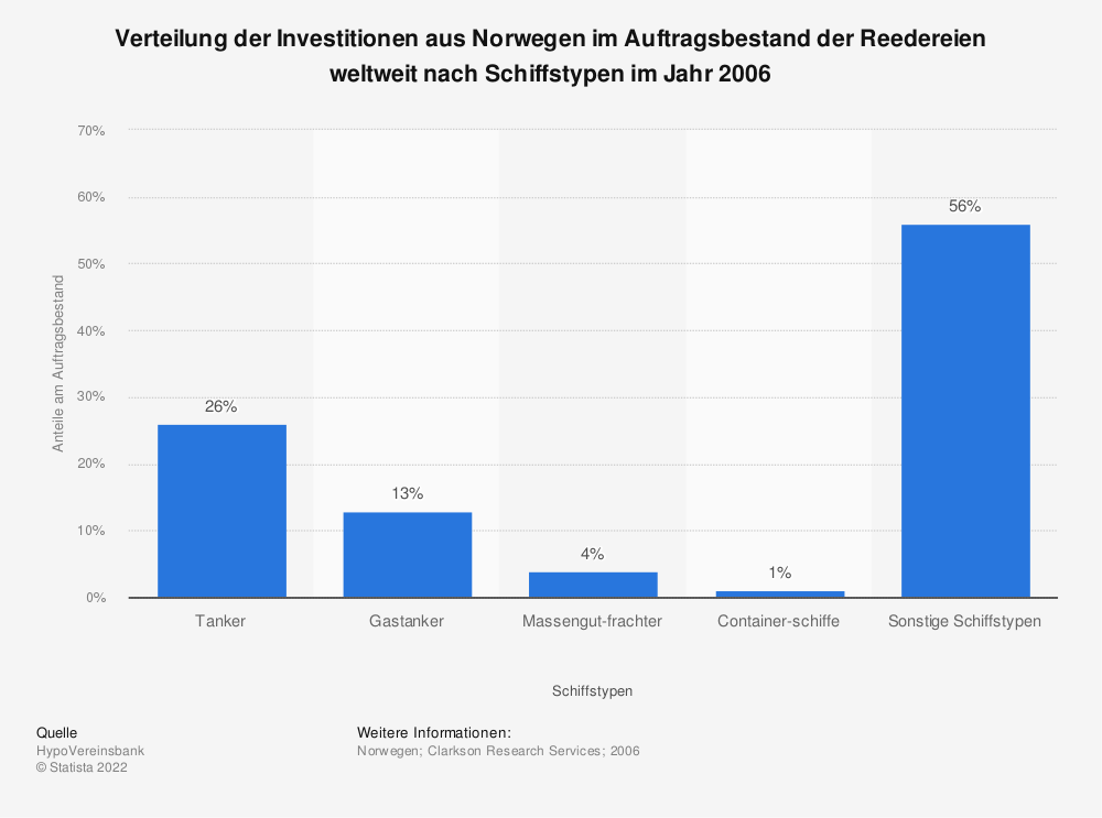 Statistik: Verteilung der Investitionen aus Norwegen im Auftragsbestand der Reedereien weltweit nach Schiffstypen im Jahr 2006 | Statista