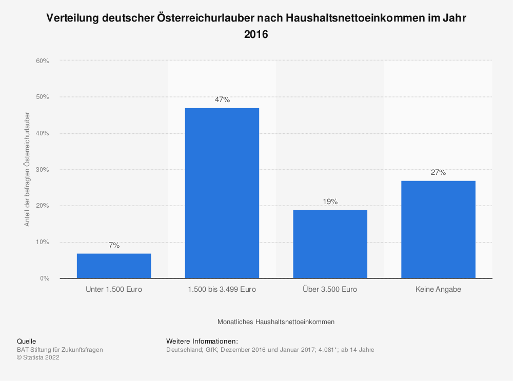 Statistik: Verteilung deutscher Österreichurlauber nach Haushaltsnettoeinkommen im Jahr 2016 | Statista