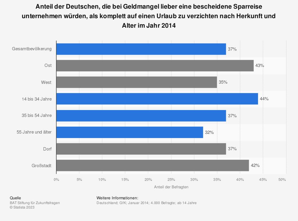 Statistik: Anteil der Deutschen, die bei Geldmangel lieber eine bescheidene Sparreise unternehmen würden, als komplett auf einen Urlaub zu verzichten nach Herkunft und Alter im Jahr 2014 | Statista