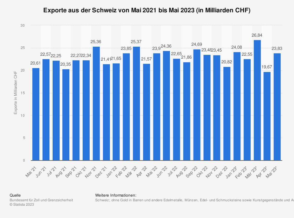 Statistik: Exporte aus der Schweiz von März 2018 bis März 2019 (in Milliarden CHF) | Statista