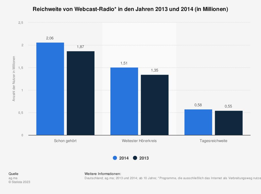 Statistik: Reichweite von Webcast-Radio* in den Jahren 2013 und 2014 (in Millionen) | Statista