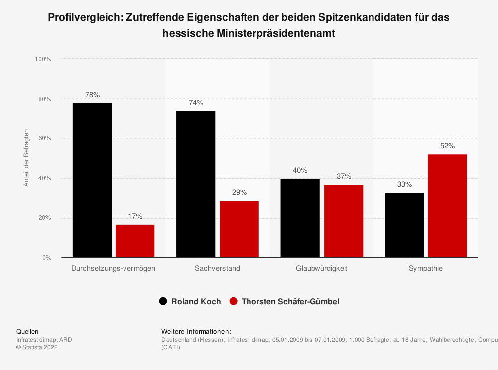 Statistik: Profilvergleich: Zutreffende Eigenschaften der beiden Spitzenkandidaten für das hessische Ministerpräsidentenamt | Statista