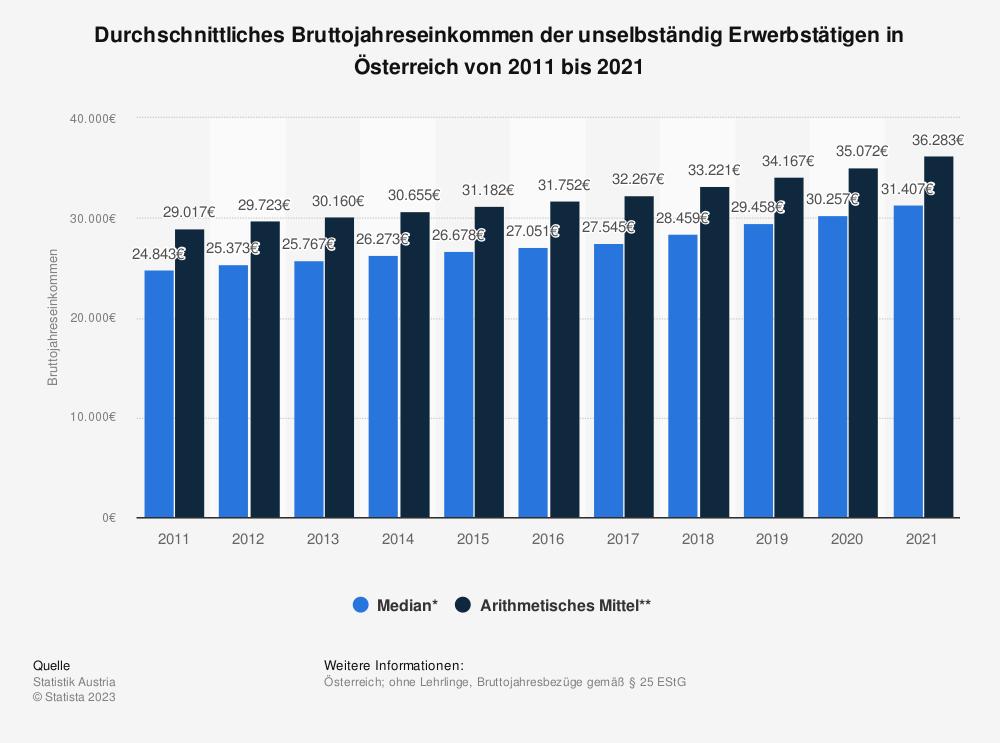 Statistik: Durchschnittliches Bruttojahreseinkommen der unselbständig Erwerbstätigen in Österreich von 2007 bis 2017 | Statista