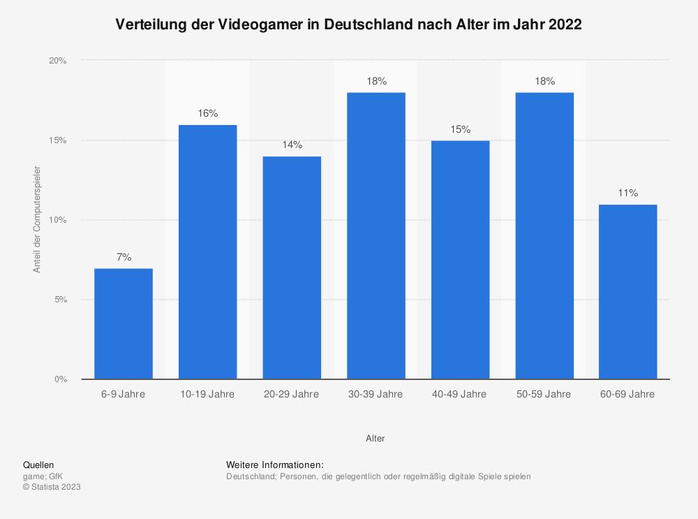 Statistik: Verteilung der Videogamer in Deutschland nach Alter im Jahr 2020 | Statista