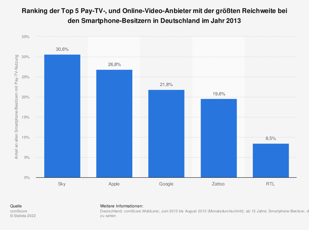 tv streaming anbieter