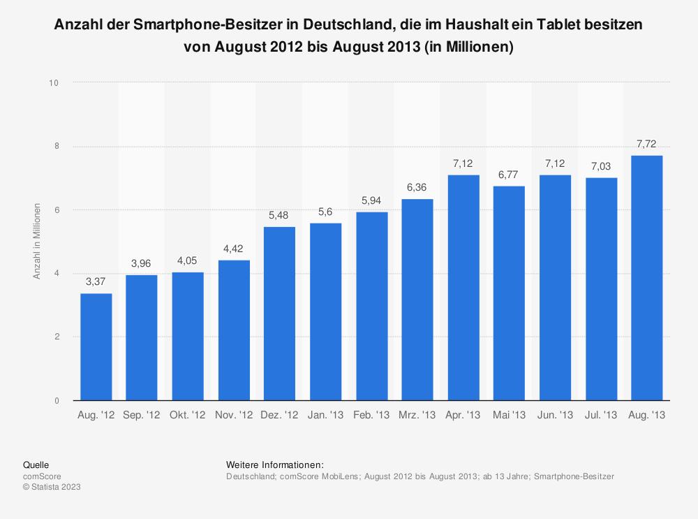 Statistik: Anzahl der Smartphone-Besitzer in Deutschland, die im Haushalt ein Tablet besitzen von August 2012 bis August 2013 (in Millionen) | Statista