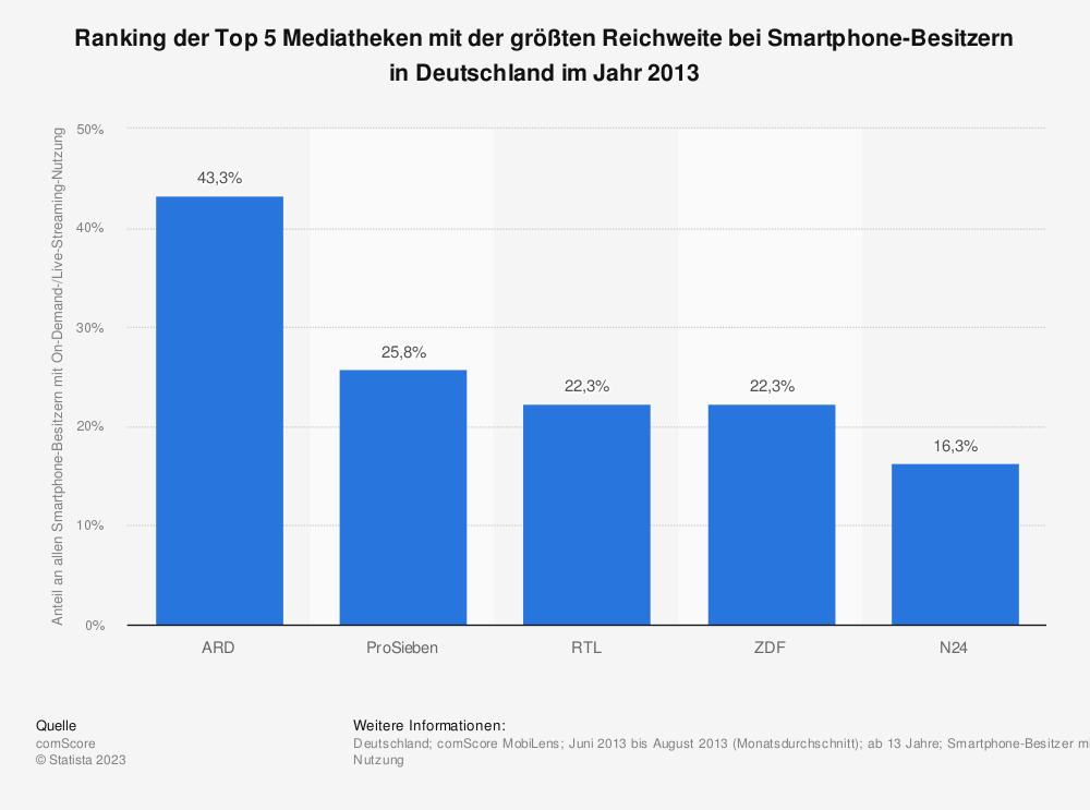 Statistik: Ranking der Top 5 Mediatheken mit der größten Reichweite bei Smartphone-Besitzern in Deutschland im Jahr 2013 | Statista