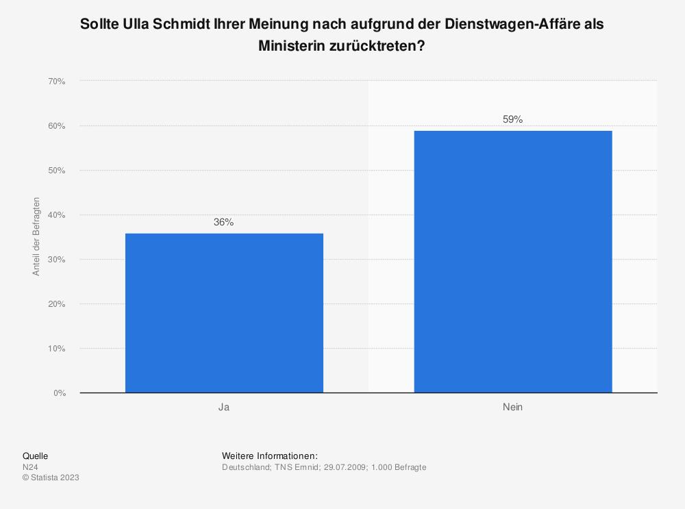 Statistik: Sollte Ulla Schmidt Ihrer Meinung nach aufgrund der Dienstwagen-Affäre als Ministerin zurücktreten? | Statista
