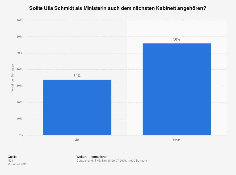 Statistik: Sollte Ulla Schmidt als Ministerin auch dem nächsten Kabinett angehören? | Statista