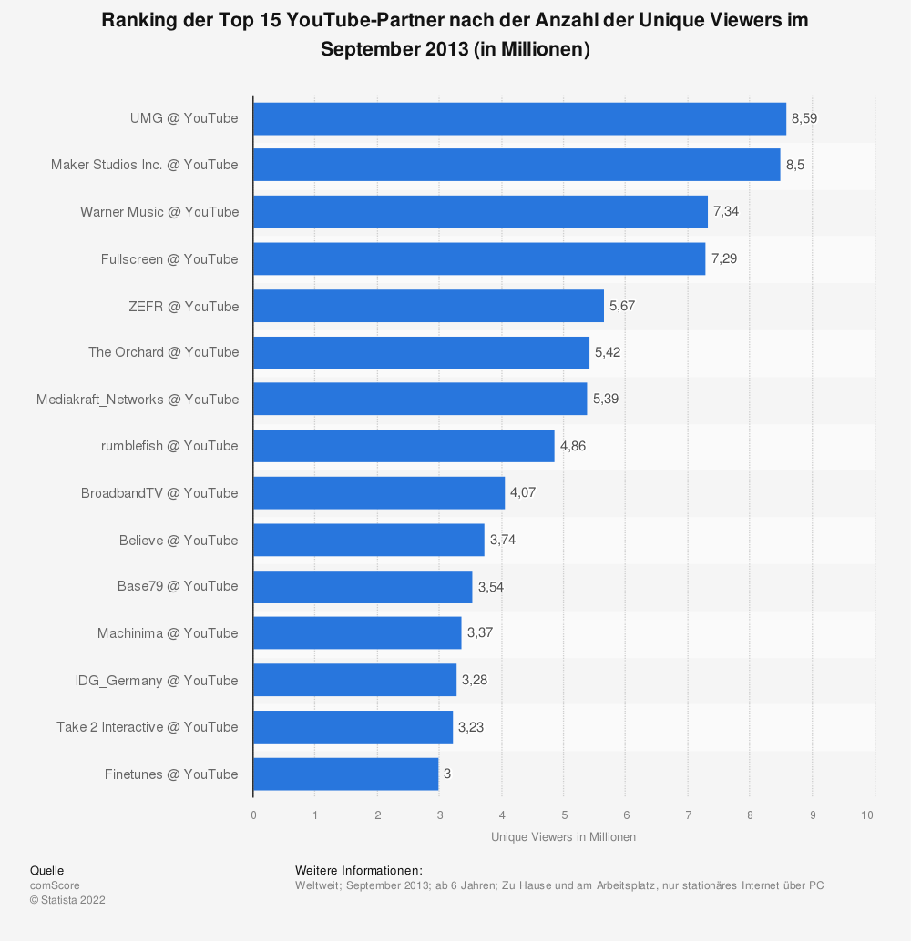 Statistik: Ranking der Top 15 YouTube-Partner nach der Anzahl der Unique Viewers im September 2013 (in Millionen) | Statista