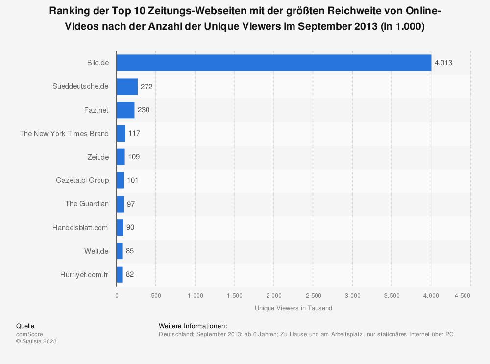 Statistik: Ranking der Top 10 Zeitungs-Webseiten mit der größten Reichweite von Online-Videos nach der Anzahl der Unique Viewers im September 2013 (in 1.000) | Statista