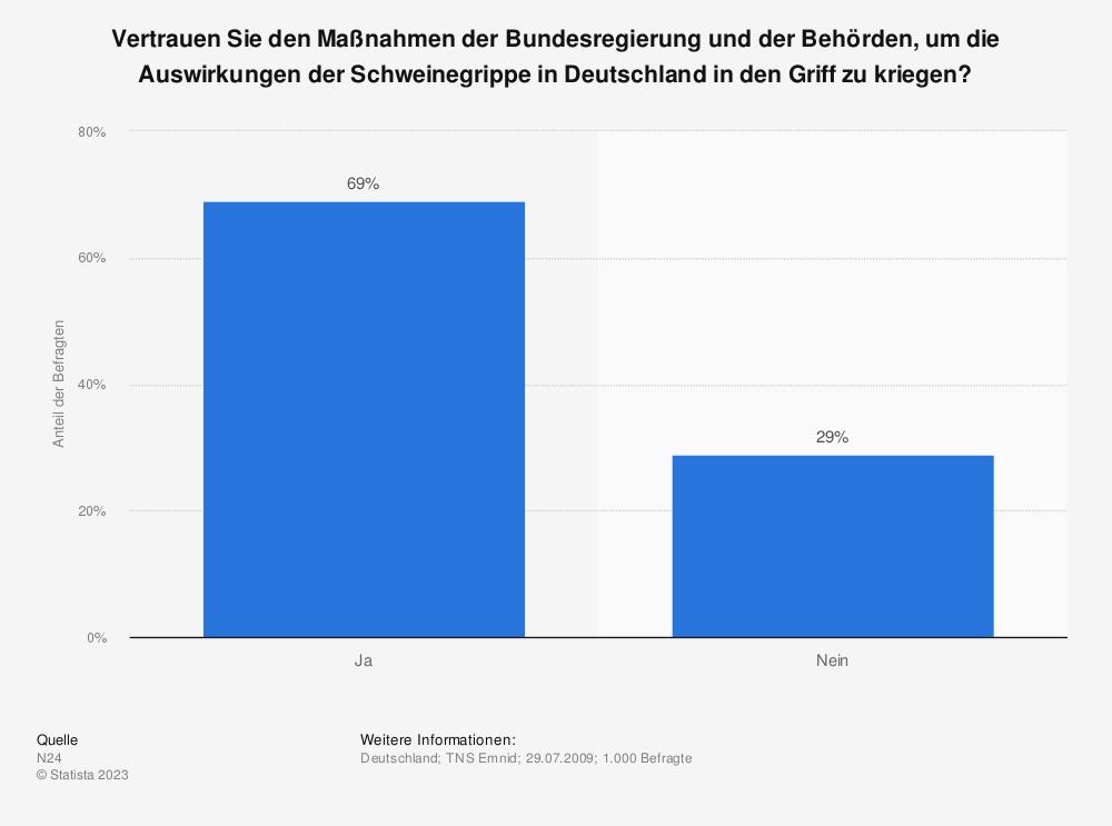 Statistik: Vertrauen Sie den Maßnahmen der Bundesregierung und der Behörden, um die Auswirkungen der Schweinegrippe in Deutschland in den Griff zu kriegen? | Statista