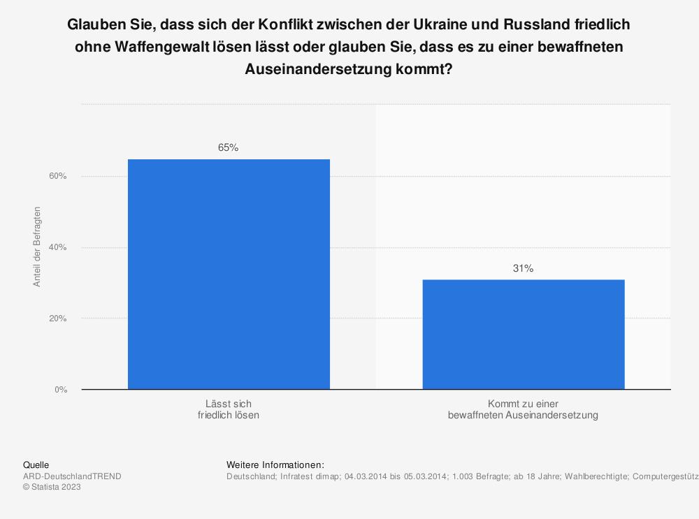 Statistik: Glauben Sie, dass sich der Konflikt zwischen der Ukraine und Russland friedlich ohne Waffengewalt lösen lässt oder glauben Sie, dass es zu einer bewaffneten Auseinandersetzung kommt? | Statista