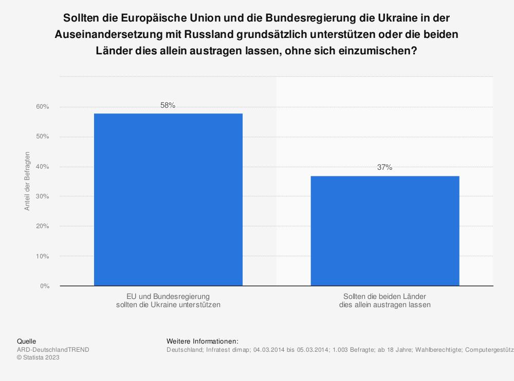 Statistik: Sollten die Europäische Union und die Bundesregierung die Ukraine in der Auseinandersetzung mit Russland grundsätzlich unterstützen oder die beiden Länder dies allein austragen lassen, ohne sich einzumischen? | Statista