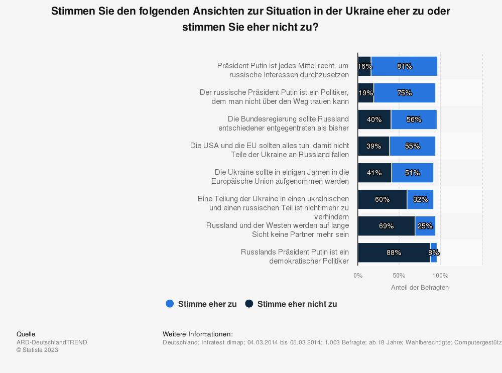 Statistik: Stimmen Sie den folgenden Ansichten zur Situation in der Ukraine eher zu oder stimmen Sie eher nicht zu? | Statista