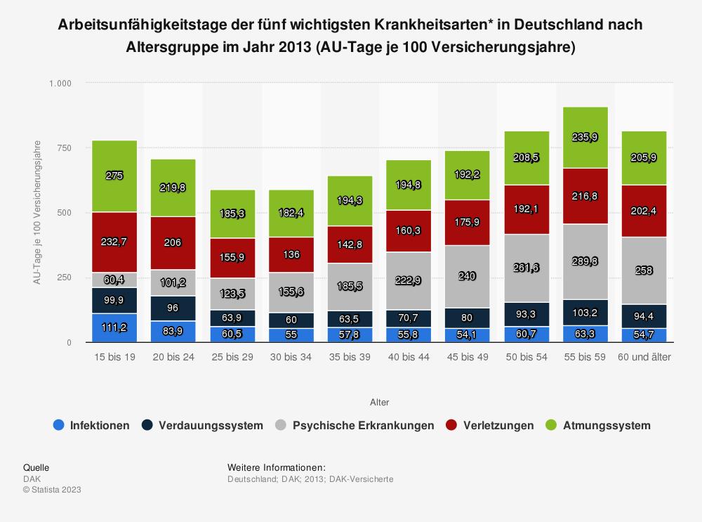Statistik: Arbeitsunfähigkeitstage der fünf wichtigsten Krankheitsarten* in Deutschland nach Altersgruppe im Jahr 2013 (AU-Tage je 100 Versicherungsjahre) | Statista