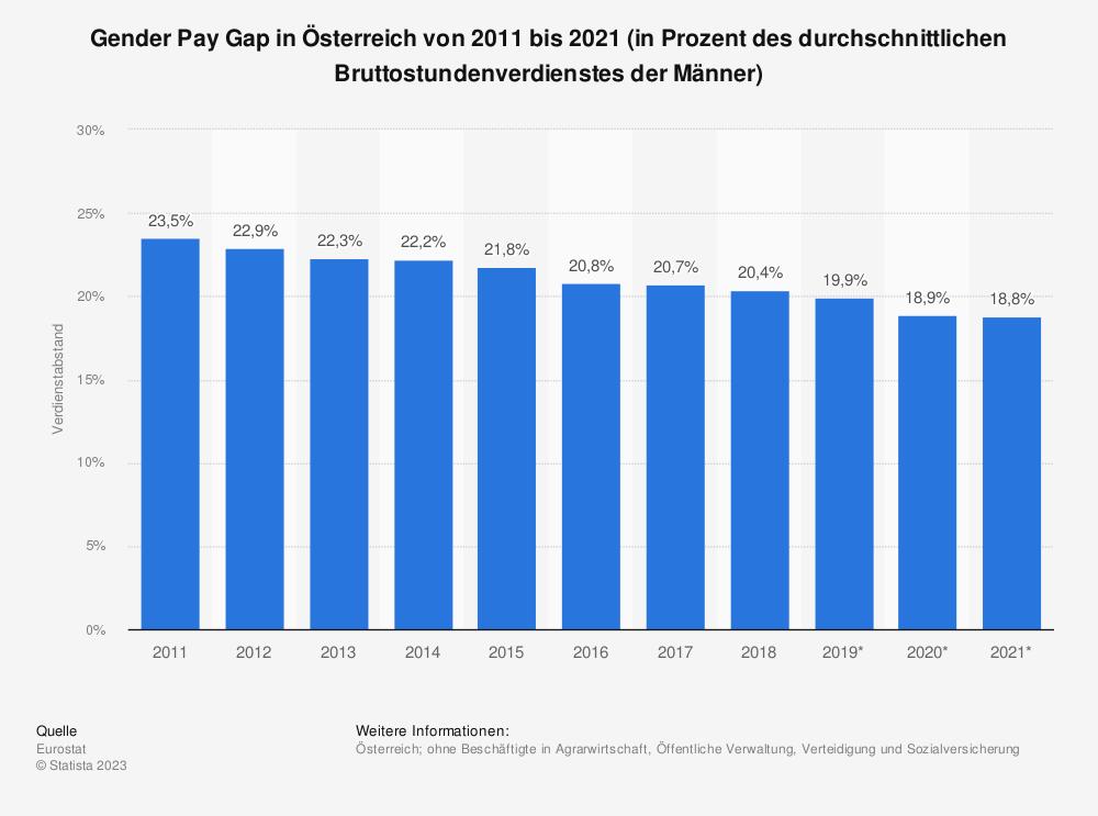 Statistik: Gender Pay Gap in Österreich von 2007 bis 2017 (in Prozent des durchschnittlichen Bruttostundenverdienstes der Männer) | Statista