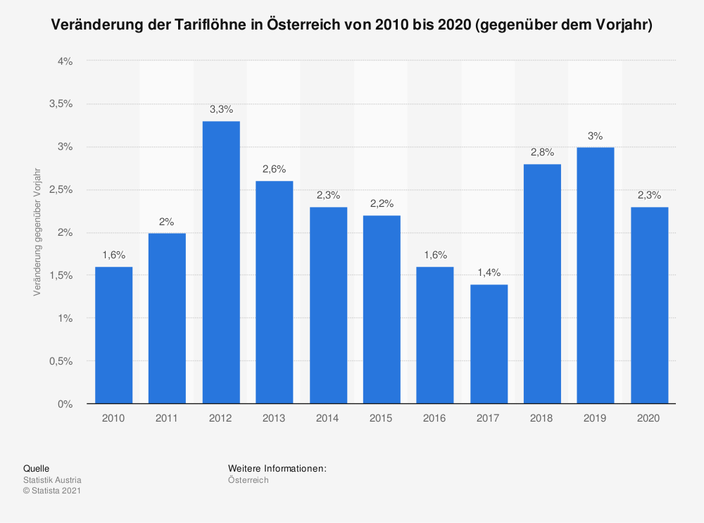 Statistik: Veränderung der Tariflöhne in Österreich von 2008 bis 2018 (gegenüber dem Vorjahr) | Statista