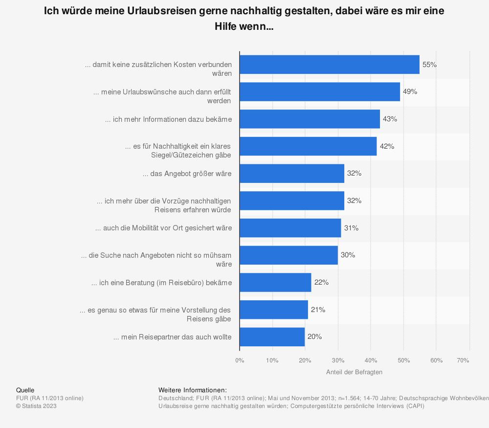 Statistik: Ich würde meine Urlaubsreisen gerne nachhaltig gestalten, dabei wäre es mir eine Hilfe wenn... | Statista
