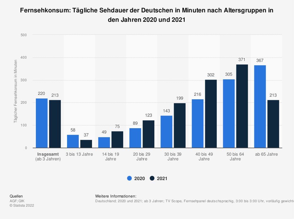 Statistik: Fernsehkonsum: Tägliche Sehdauer der Deutschen in Minuten nach Altersgruppen (13. Februar 2019) | Statista