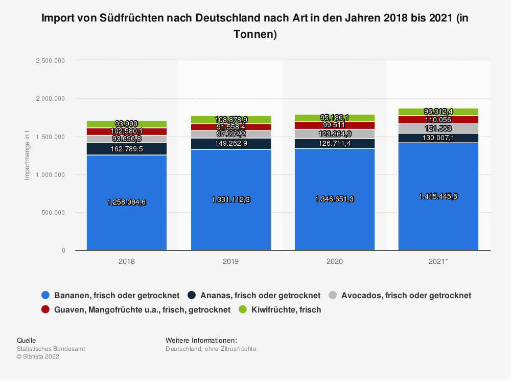 Statistik: Import von Südfrüchten nach Deutschland nach Art in den Jahren 2018 bis 2020 (in Tonnen) | Statista