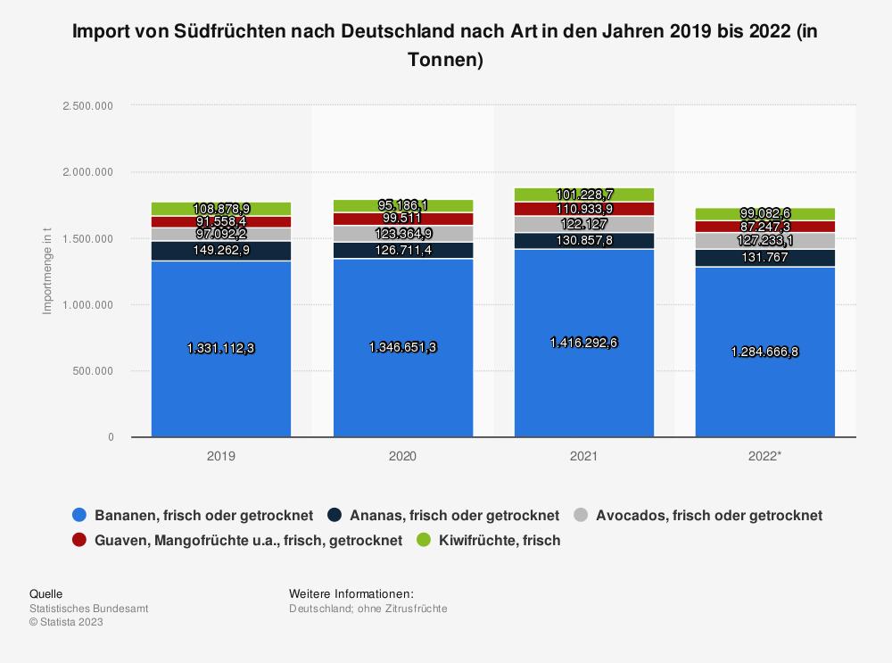 Statistik: Import von Südfrüchten nach Deutschland nach Art    Statista