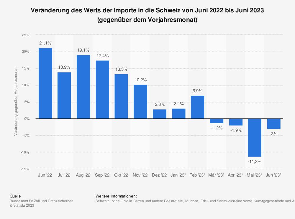 Statistik: Veränderung des Werts der Importe in die Schweiz von März 2017 bis März 2018 (gegenüber dem Vorjahresmonat) | Statista
