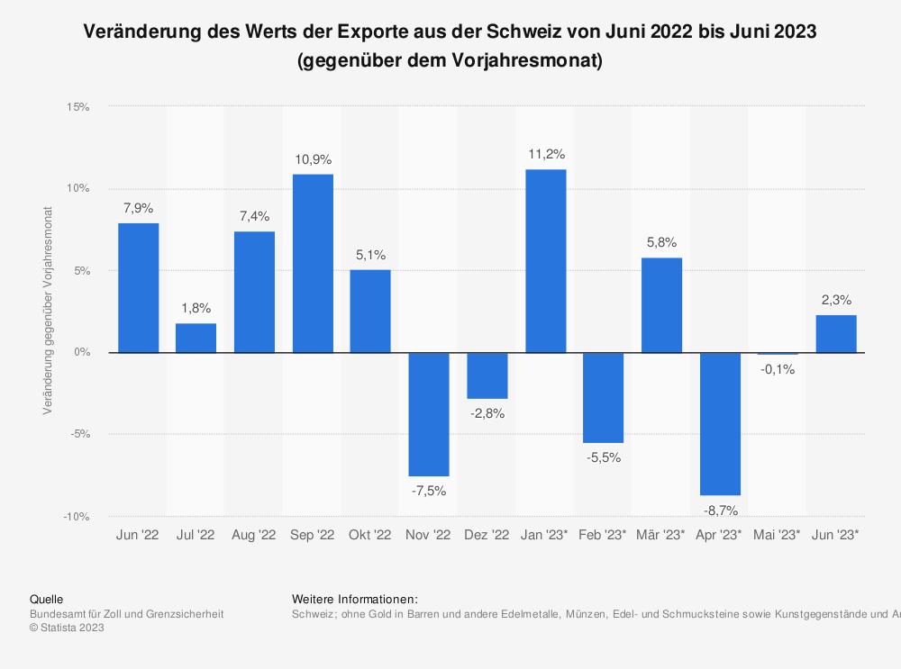 Statistik: Veränderung des Werts der Exporte aus der Schweiz von Juni 2018 bis Juni 2019 (gegenüber dem Vorjahresmonat) | Statista