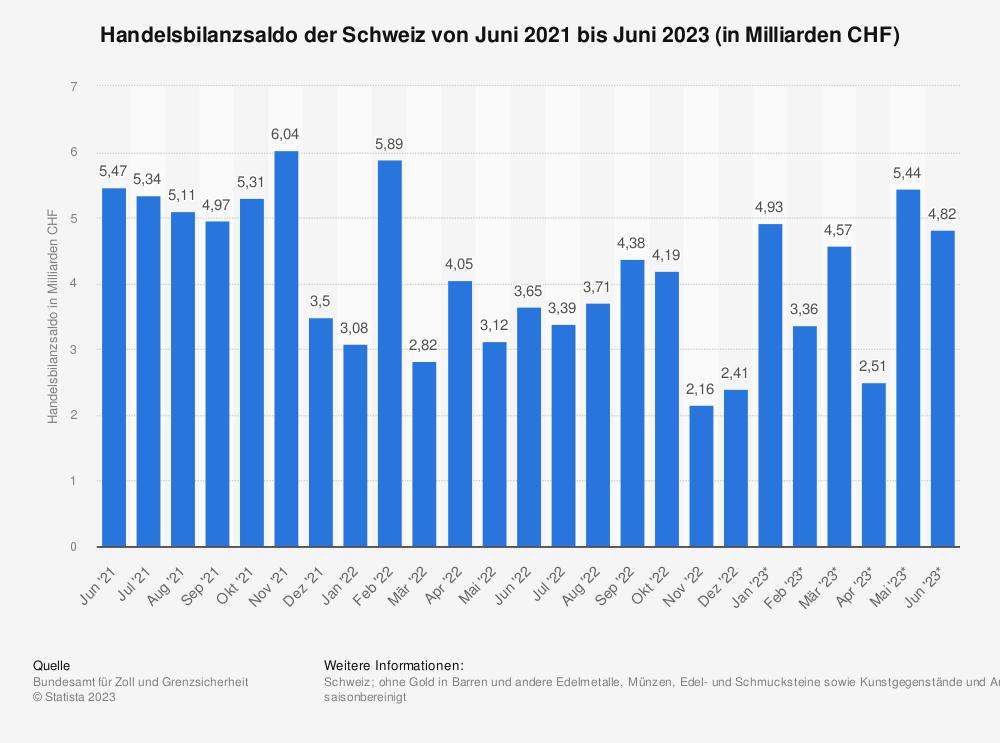 Statistik: Handelsbilanzsaldo der Schweiz von Mai 2018 bis Mai 2019 (in Milliarden CHF) | Statista