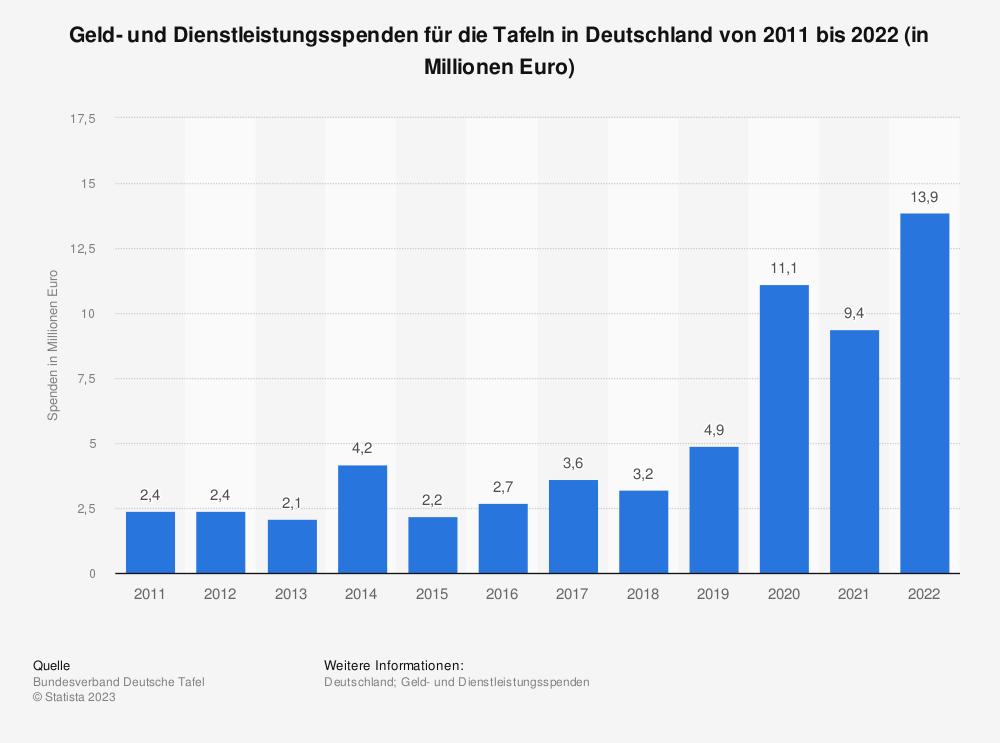 Statistik: Spenden für die Tafeln in Deutschland nach Art von 2011 bis 2018 (in Millionen Euro) | Statista