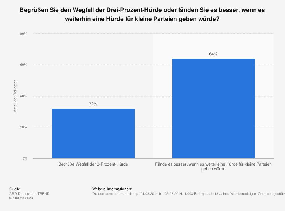 Statistik: Begrüßen Sie den Wegfall der Drei-Prozent-Hürde oder fänden Sie es besser, wenn es weiterhin eine Hürde für kleine Parteien geben würde? | Statista