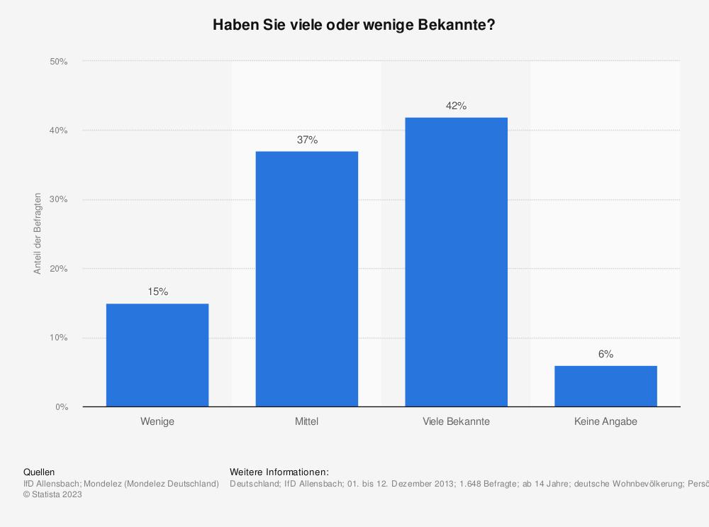 Statistik: Haben Sie viele oder wenige Bekannte? | Statista