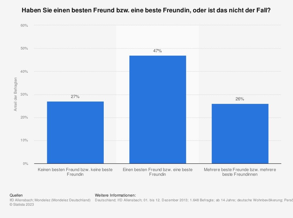 Statistik: Haben Sie einen besten Freund bzw. eine beste Freundin, oder ist das nicht der Fall? | Statista