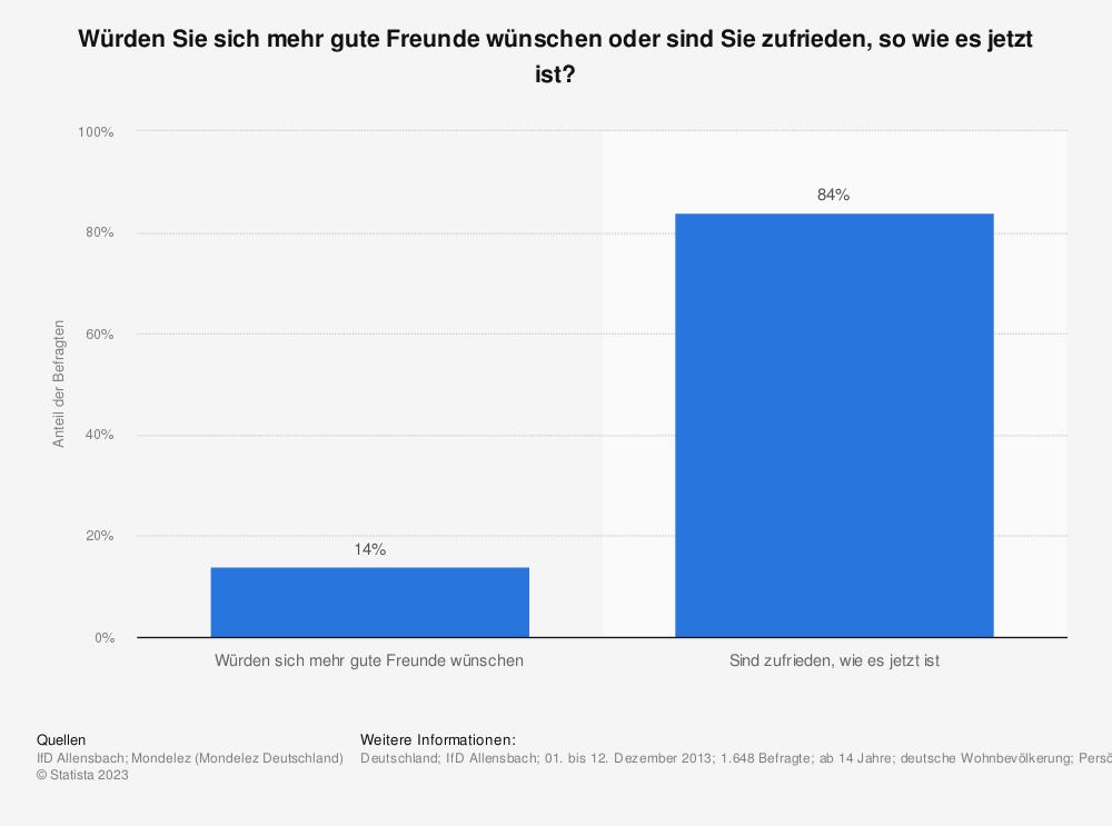 Statistik: Würden Sie sich mehr gute Freunde wünschen oder sind Sie zufrieden, so wie es jetzt ist?   Statista