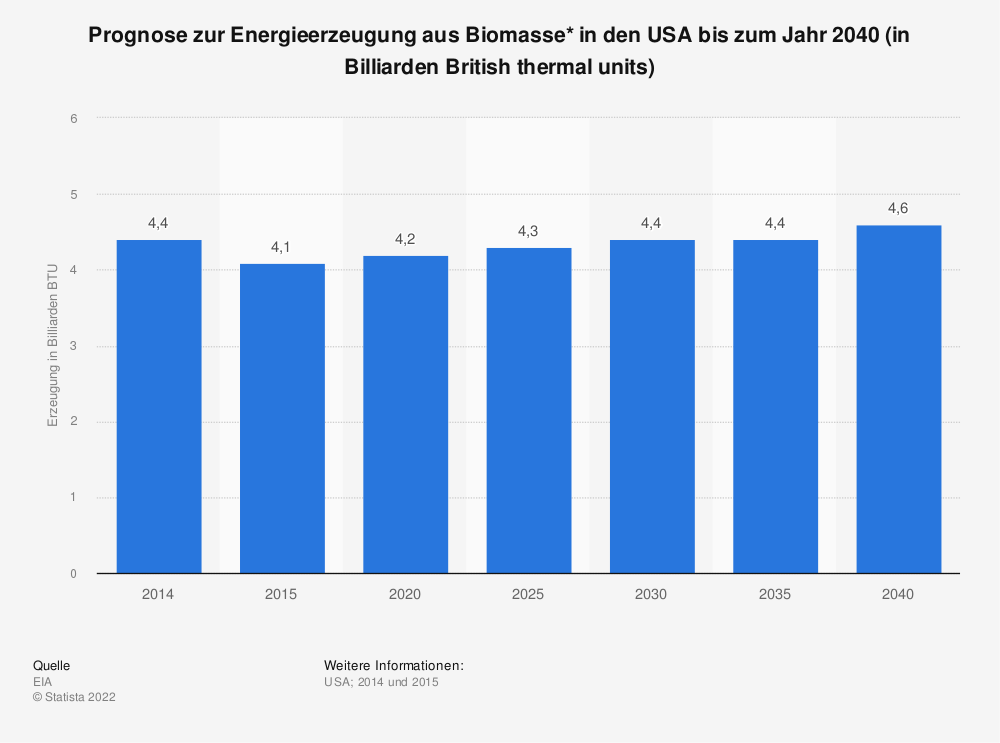Statistik: Prognose zur Energieerzeugung aus Biomasse* in den USA bis zum Jahr 2040 (in Billiarden British thermal units) | Statista