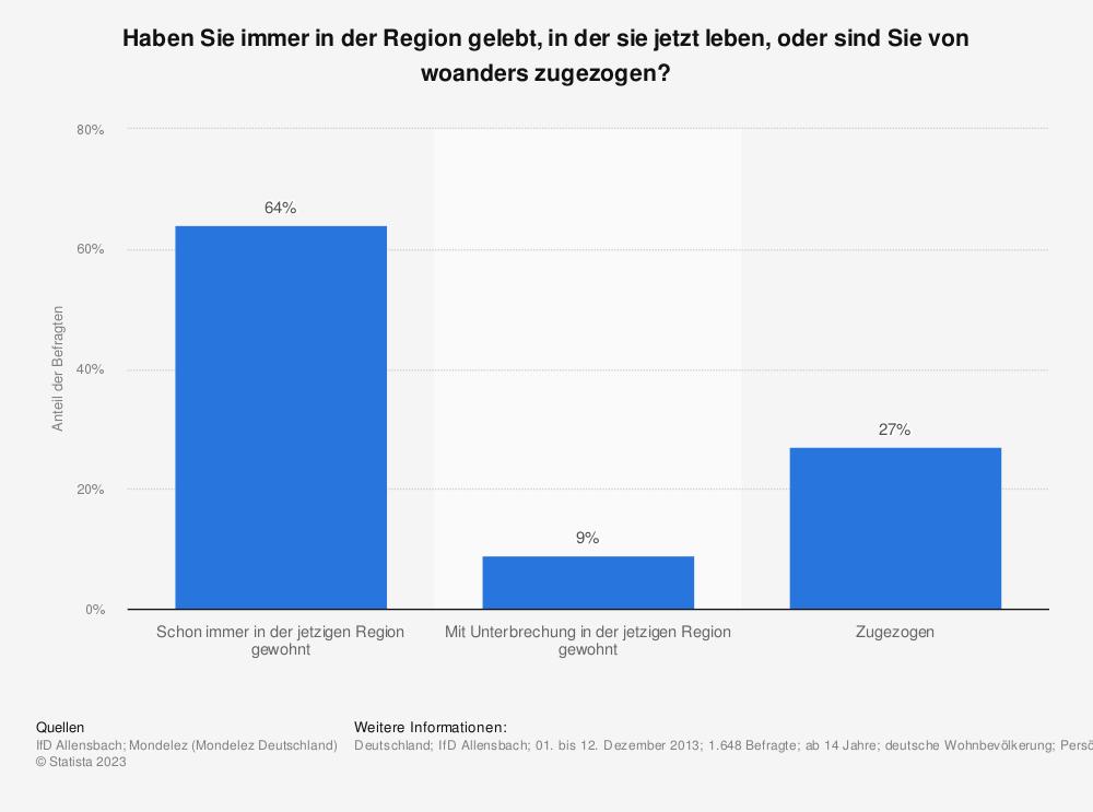 Statistik: Haben Sie immer in der Region gelebt, in der sie jetzt leben, oder sind Sie von woanders zugezogen? | Statista