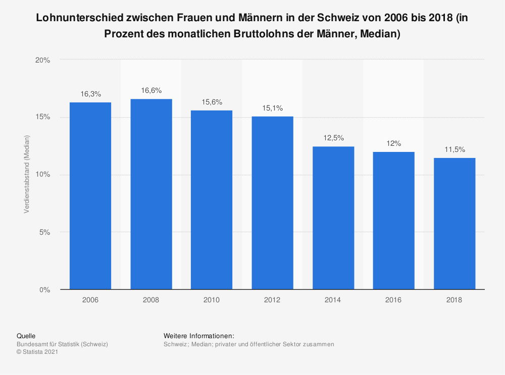 Statistik: Gender Pay Gap in der Schweiz von 2008 bis 2017 (in Prozent des durchschnittlichen Bruttostundenverdienstes der Männer)   Statista